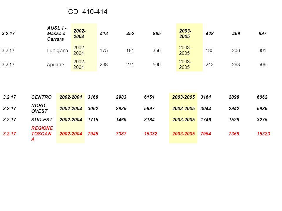 3.2.17 AUSL 1 - Massa e Carrara 2002- 2004 413452865 2003- 2005 428469897 3.2.17Lunigiana 2002- 2004 175181356 2003- 2005 185206391 3.2.17Apuane 2002- 2004 238271509 2003- 2005 243263506 3.2.17CENTRO2002-20043168298361512003-2005316428986062 3.2.17 NORD- OVEST 2002-20043062293559972003-2005304429425986 3.2.17SUD-EST2002-20041715146931842003-2005174615293275 3.2.17 REGIONE TOSCAN A 2002-200479457387153322003-20057954736915323 ICD 410-414