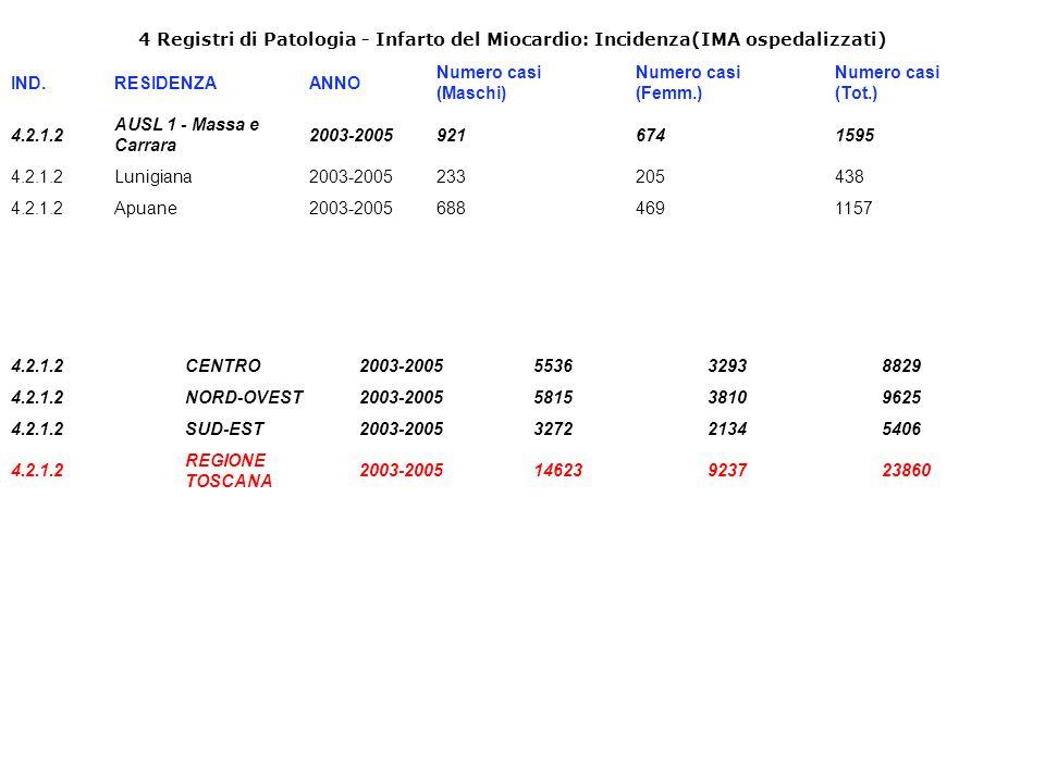 4 Registri di Patologia - Infarto del Miocardio: Incidenza(IMA ospedalizzati) IND.RESIDENZAANNO Numero casi (Maschi) Numero casi (Femm.) Numero casi (Tot.) 4.2.1.2 AUSL 1 - Massa e Carrara 2003-20059216741595 4.2.1.2Lunigiana2003-2005233205438 4.2.1.2Apuane2003-20056884691157 4.2.1.2CENTRO2003-2005553632938829 4.2.1.2NORD-OVEST2003-2005581538109625 4.2.1.2SUD-EST2003-2005327221345406 4.2.1.2 REGIONE TOSCANA 2003-200514623923723860