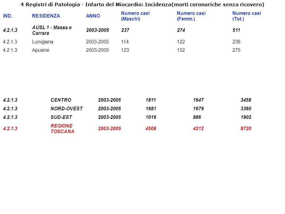 4 Registri di Patologia - Infarto del Miocardio: Incidenza(morti coronariche senza ricovero) IND.RESIDENZAANNO Numero casi (Maschi) Numero casi (Femm.) Numero casi (Tot.) 4.2.1.3 AUSL 1 - Massa e Carrara 2003-2005237274511 4.2.1.3Lunigiana2003-2005114122236 4.2.1.3Apuane2003-2005123152275 4.2.1.3CENTRO2003-2005181116473458 4.2.1.3NORD-OVEST2003-2005168116793360 4.2.1.3SUD-EST2003-200510168861902 4.2.1.3 REGIONE TOSCANA 2003-2005450842128720
