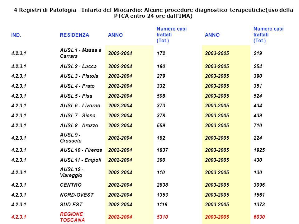 4 Registri di Patologia - Infarto del Miocardio: Alcune procedure diagnostico-terapeutiche(uso della PTCA entro 24 ore dallIMA) IND.RESIDENZAANNO Numero casi trattati (Tot.) ANNO Numero casi trattati (Tot.) 4.2.3.1 AUSL 1 - Massa e Carrara 2002-20041722003-2005219 4.2.3.1AUSL 2 - Lucca2002-20041902003-2005254 4.2.3.1AUSL 3 - Pistoia2002-20042792003-2005390 4.2.3.1AUSL 4 - Prato2002-20043322003-2005351 4.2.3.1AUSL 5 - Pisa2002-20045082003-2005524 4.2.3.1AUSL 6 - Livorno2002-20043732003-2005434 4.2.3.1AUSL 7 - Siena2002-20043782003-2005439 4.2.3.1AUSL 8 - Arezzo2002-20045592003-2005710 4.2.3.1 AUSL 9 - Grosseto 2002-20041822003-2005224 4.2.3.1AUSL 10 - Firenze2002-200418372003-20051925 4.2.3.1AUSL 11 - Empoli2002-20043902003-2005430 4.2.3.1 AUSL 12 - Viareggio 2002-20041102003-2005130 4.2.3.1CENTRO2002-200428382003-20053096 4.2.3.1NORD-OVEST2002-200413532003-20051561 4.2.3.1SUD-EST2002-200411192003-20051373 4.2.3.1 REGIONE TOSCANA 2002-200453102003-20056030
