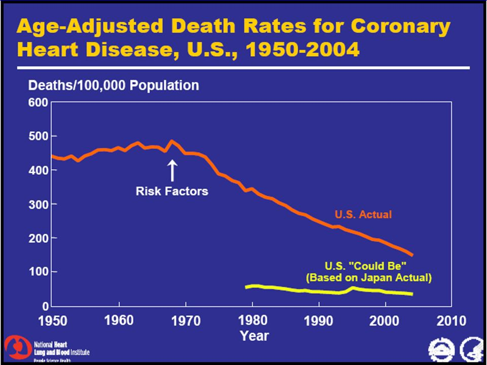 Trends in the age-adjusted prevalence of health conditions, U.S.