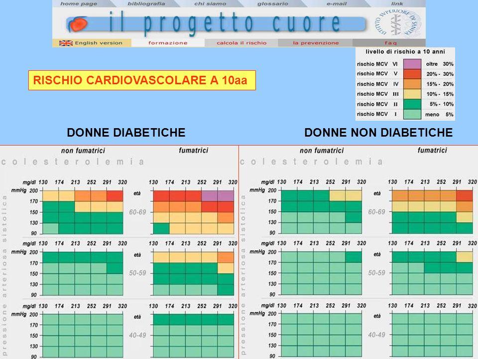 RISCHIO CARDIOVASCOLARE A 10aa DONNE DIABETICHEDONNE NON DIABETICHE