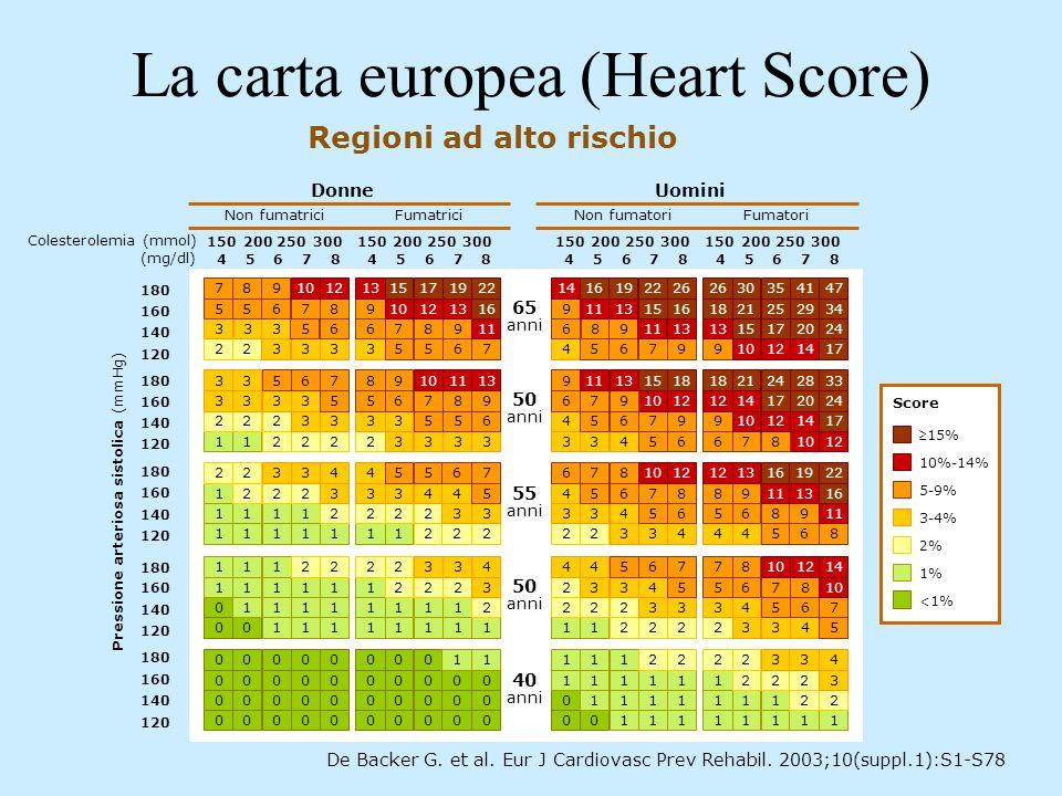 La carta europea (Heart Score) Regioni ad alto rischio De Backer G. et al. Eur J Cardiovasc Prev Rehabil. 2003;10(suppl.1):S1-S78 5-9% 10%-14% 15% <1%