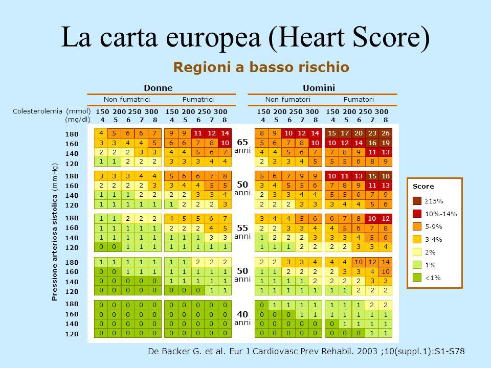 La carta europea (Heart Score) Regioni a basso rischio De Backer G. et al. Eur J Cardiovasc Prev Rehabil. 2003 ;10(suppl.1):S1-S78 5-9% 10%-14% 15% <1
