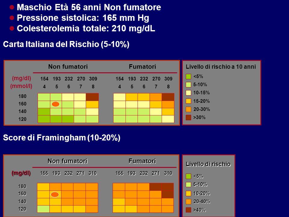 Maschio Età 56 anni Non fumatore Pressione sistolica: 165 mm Hg Colesterolemia totale: 210 mg/dL <5% 5-10% 10-15% 20-30% >30% Livello di rischio a 10