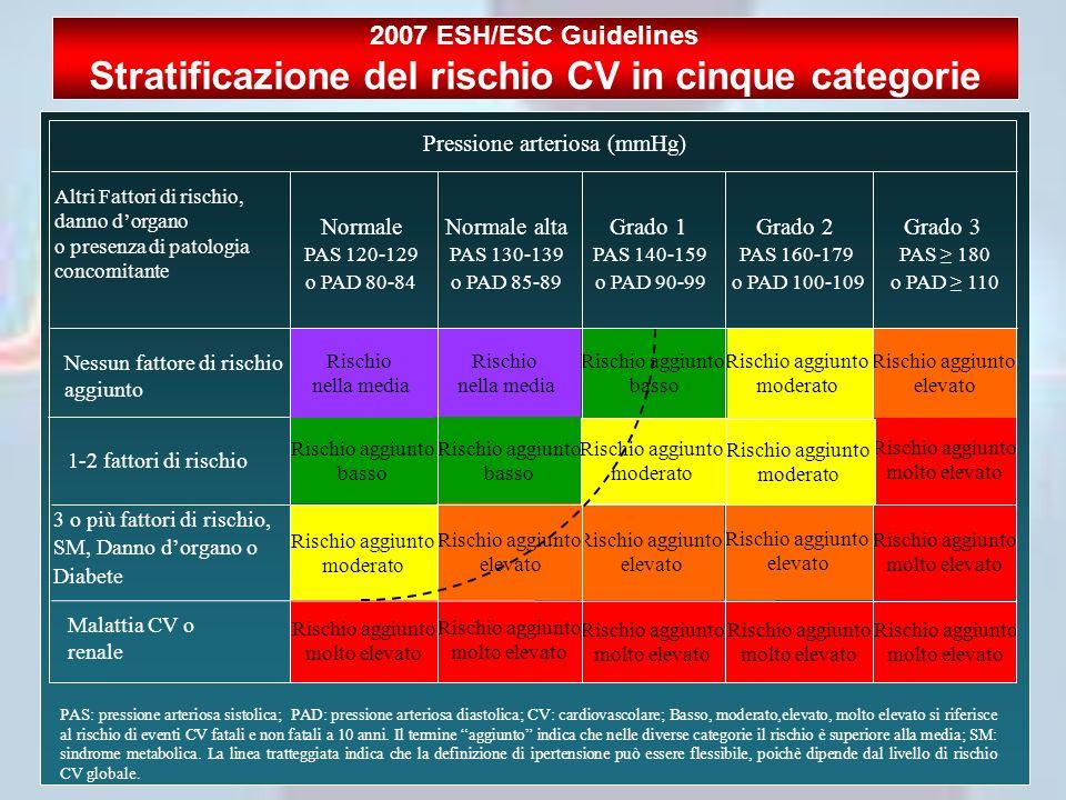 2007 ESH/ESC Guidelines Stratificazione del rischio CV in cinque categorie Rischio aggiunto molto elevato Rischio aggiunto molto elevato Rischio aggiu