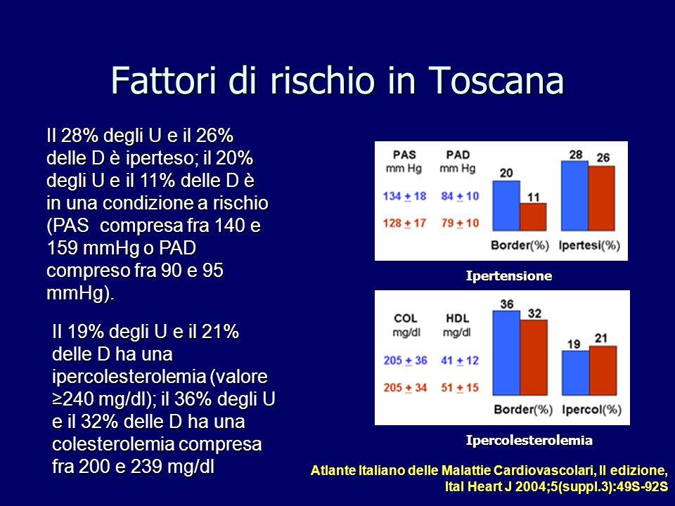 Fattori di rischio in Toscana Atlante Italiano delle Malattie Cardiovascolari, II edizione, Ital Heart J 2004;5(suppl.3):49S-92S Ipertensione Ipercole