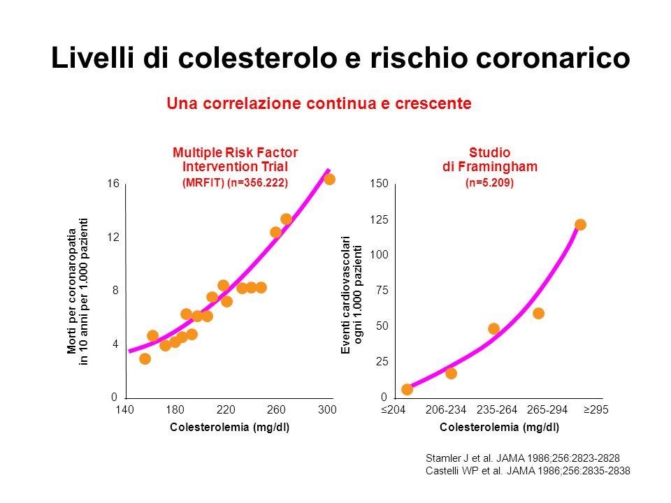 Livelli di colesterolo e rischio coronarico Stamler J et al. JAMA 1986;256:2823-2828 Castelli WP et al. JAMA 1986;256:2835-2838 140260180220300204265-