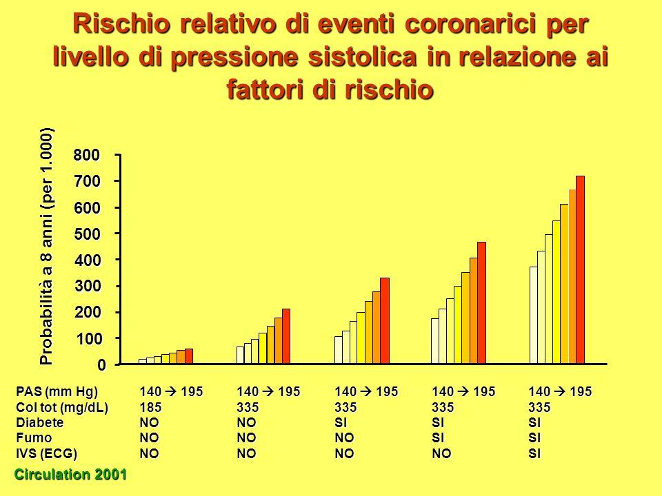 Rischio relativo di eventi coronarici per livello di pressione sistolica in relazione ai fattori di rischio Circulation 2001 PAS (mm Hg)140 195140 195