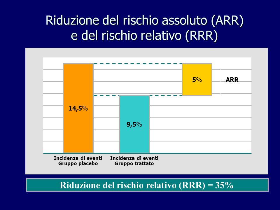 RISCHIO CARDIOVASCOLARE A 10aa UOMINI DIABETICIUOMINI NON DIABETICI