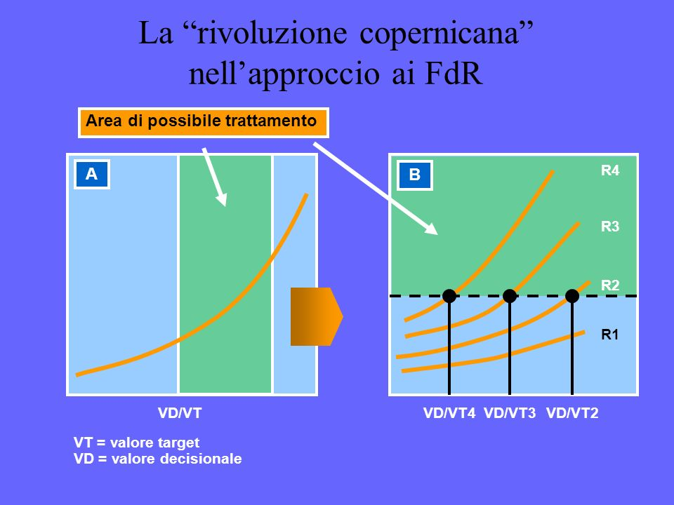 La rivoluzione copernicana nellapproccio ai FdR R1 R2 R3 R4 B VD/VT4VD/VT3VD/VT2 VT = valore target VD = valore decisionale VD/VT Area di possibile tr
