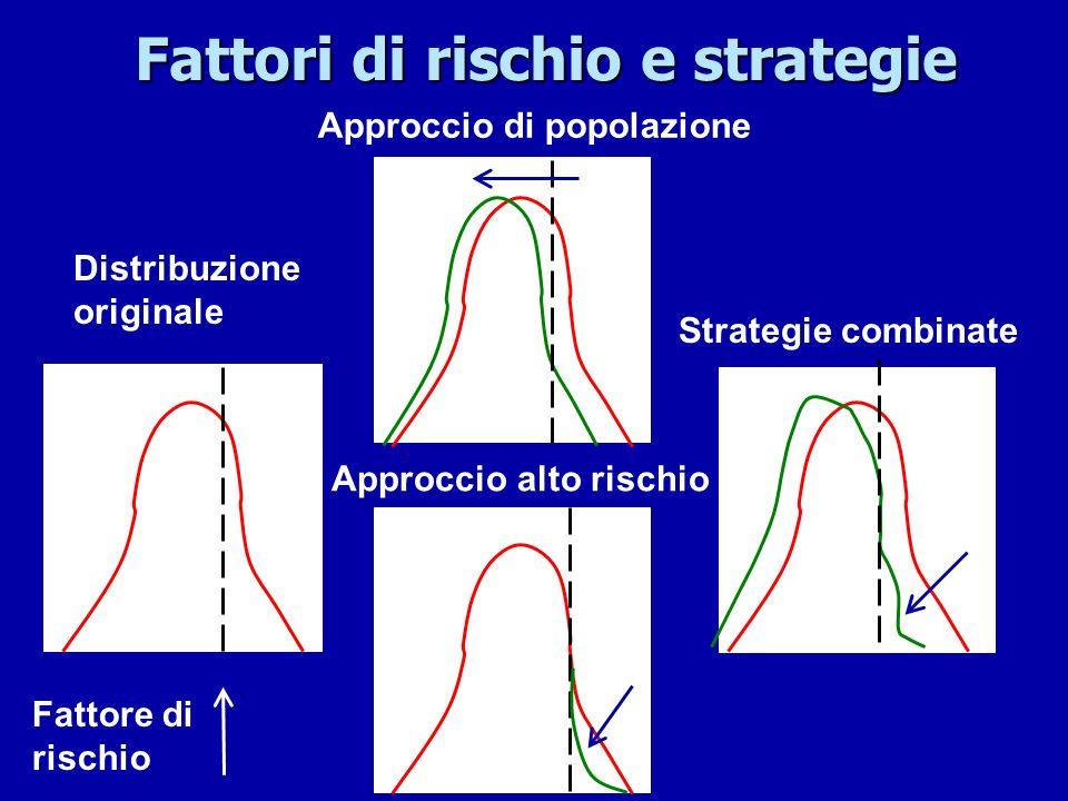 Fattori di rischio e strategie Distribuzione originale Approccio di popolazione Strategie combinate Approccio alto rischio Fattore di rischio