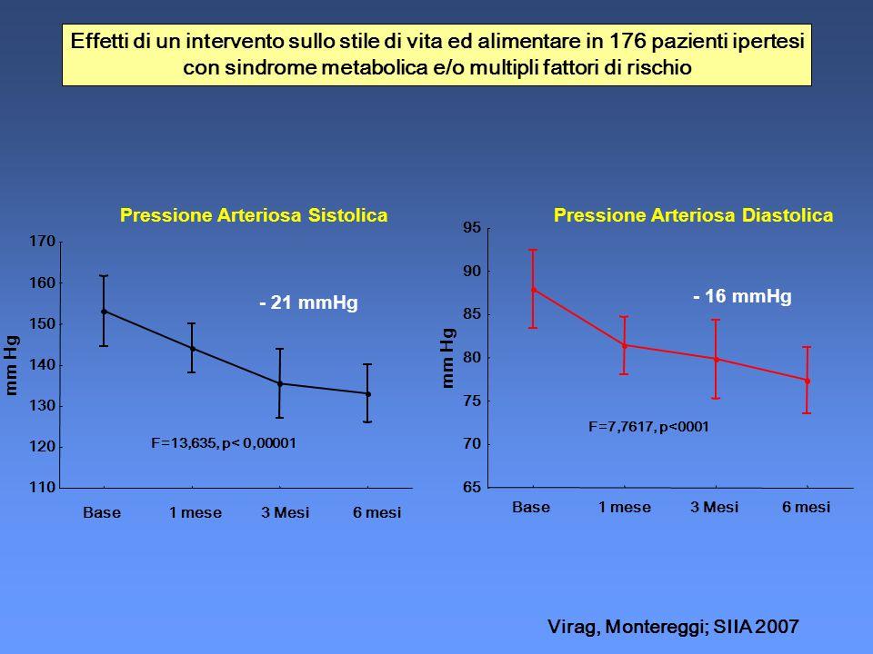 Pressione Arteriosa Diastolica Base1 mese3 Mesi6 mesi 65 70 75 80 85 90 95 mm Hg F=7,7617, p<0001 Pressione Arteriosa Sistolica 110 120 130 140 150 16