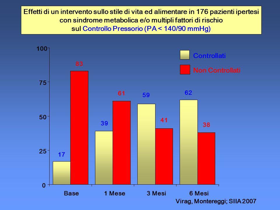 0 25 50 75 100 Base1 Mese3 Mesi6 Mesi Controllati Non Controllati Effetti di un intervento sullo stile di vita ed alimentare in 176 pazienti ipertesi