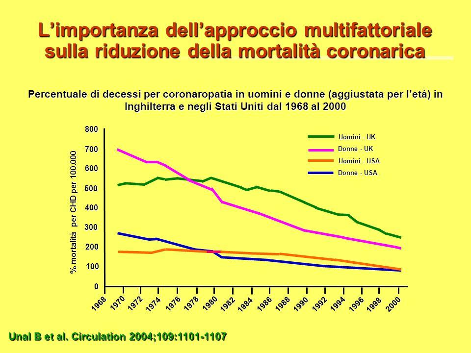 Limportanza dellapproccio multifattoriale sulla riduzione della mortalità coronarica Unal B et al.Circulation 2004;109:1101-1107 Unal B et al. Circula