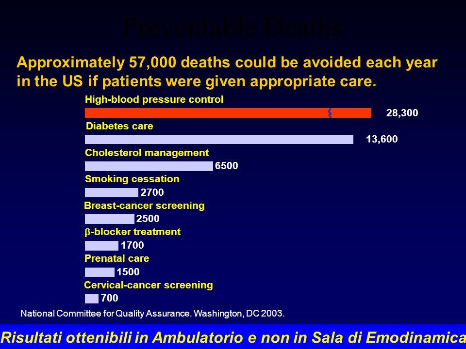Pressione Arteriosa Diastolica Base1 mese3 Mesi6 mesi 65 70 75 80 85 90 95 mm Hg F=7,7617, p<0001 Pressione Arteriosa Sistolica 110 120 130 140 150 160 170 mm Hg F=13,635, p< 0,00001 Base1 mese3 Mesi6 mesi Effetti di un intervento sullo stile di vita ed alimentare in 176 pazienti ipertesi con sindrome metabolica e/o multipli fattori di rischio Virag, Montereggi; SIIA 2007 - 21 mmHg - 16 mmHg
