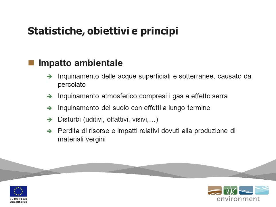 Statistiche, obiettivi e principi Impatto ambientale Inquinamento delle acque superficiali e sotterranee, causato da percolato Inquinamento atmosferic