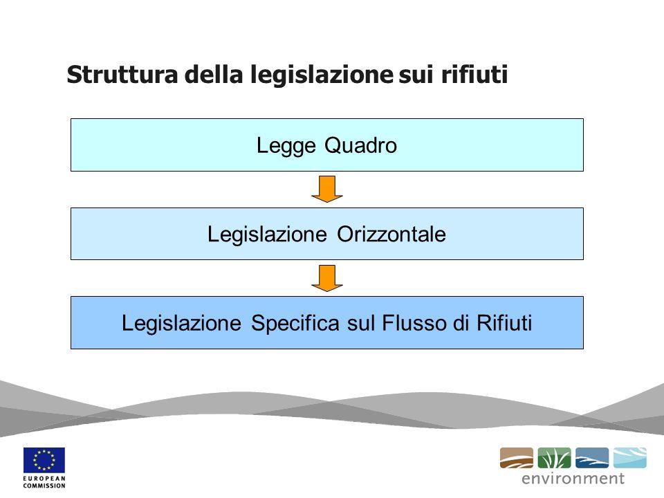 Struttura della legislazione sui rifiuti Legge Quadro Legislazione Orizzontale Legislazione Specifica sul Flusso di Rifiuti