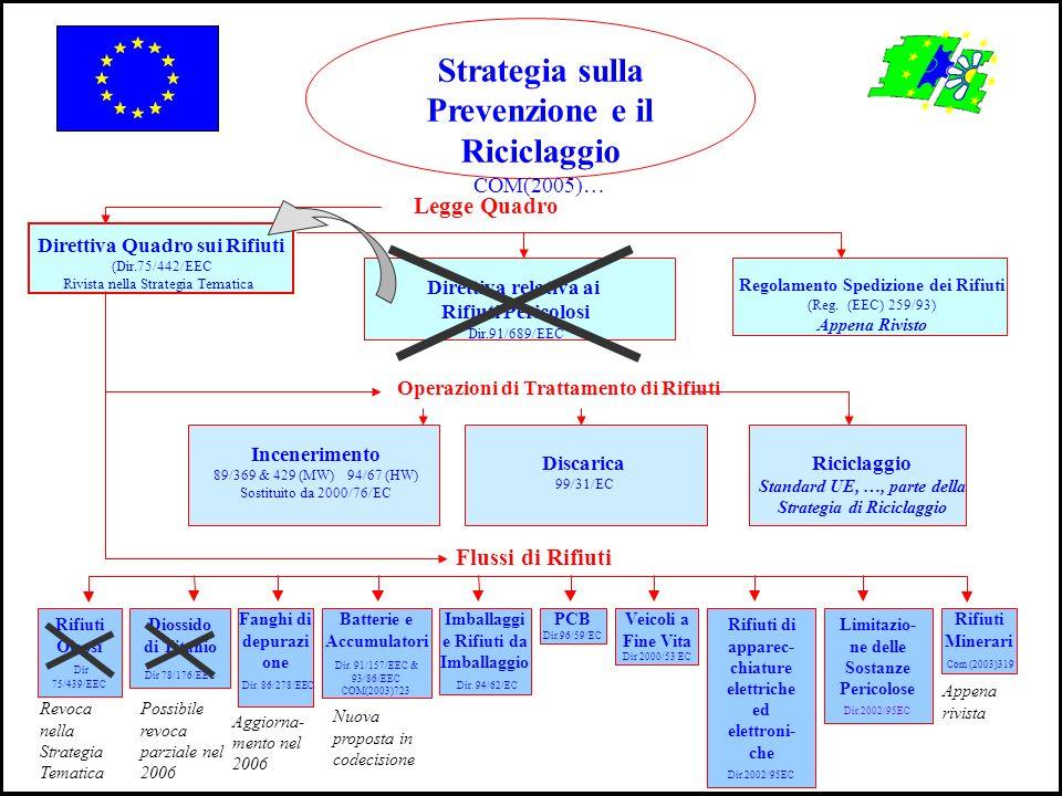 Strategia sulla Prevenzione e il Riciclaggio COM(2005)… Direttiva Quadro sui Rifiuti (Dir.75/442/EEC Rivista nella Strategia Tematica Flussi di Rifiut