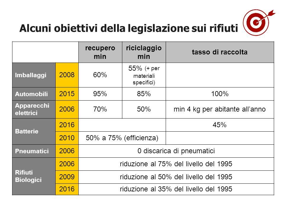 Alcuni obiettivi della legislazione sui rifiuti recupero min riciclaggio min tasso di raccolta Imballaggi 200860% 55% (+ per materiali specifici) Auto