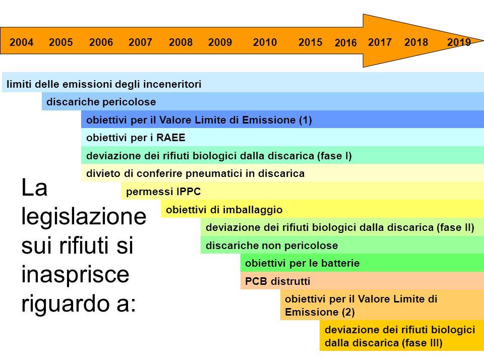 20042005200620072008200920102015 2016 201720182019 limiti delle emissioni degli inceneritori discariche pericolose obiettivi per il Valore Limite di E