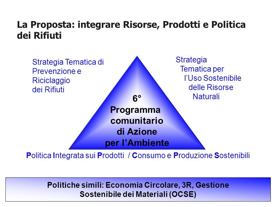 La Proposta: integrare Risorse, Prodotti e Politica dei Rifiuti 6° Programma comunitario di Azione per lAmbiente Strategia Tematica di Prevenzione e R