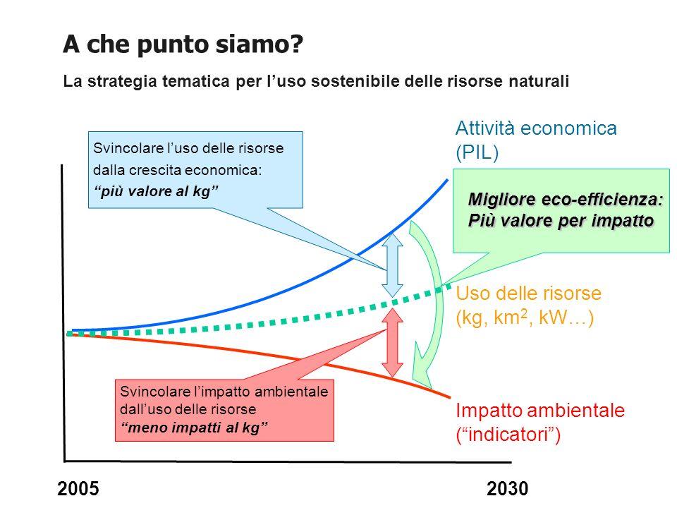 20052030 Svincolare luso delle risorse dalla crescita economica: più valore al kg Migliore eco-efficienza: Più valore per impatto Svincolare limpatto