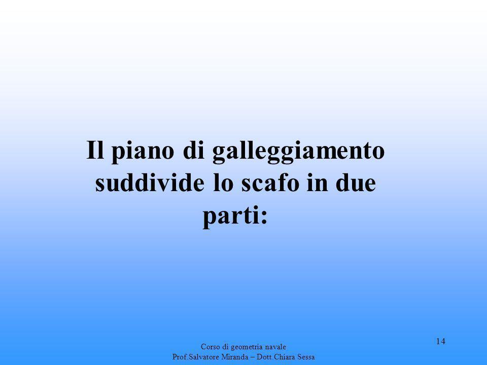 Corso di geometria navale Prof.Salvatore Miranda – Dott.Chiara Sessa 14 Il piano di galleggiamento suddivide lo scafo in due parti: