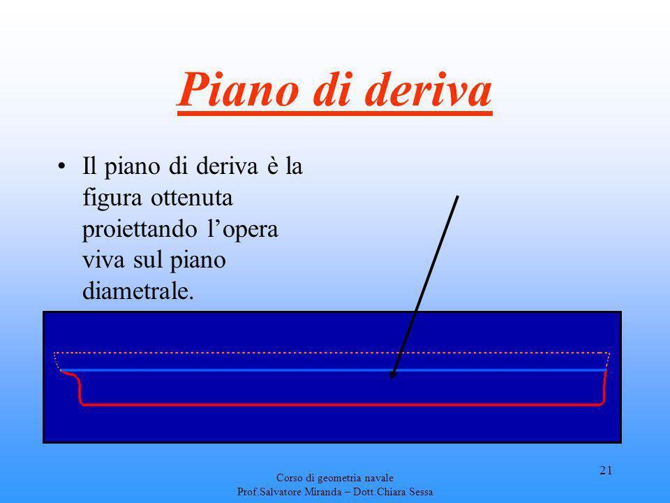 Corso di geometria navale Prof.Salvatore Miranda – Dott.Chiara Sessa 21 Piano di deriva Il piano di deriva è la figura ottenuta proiettando lopera viv