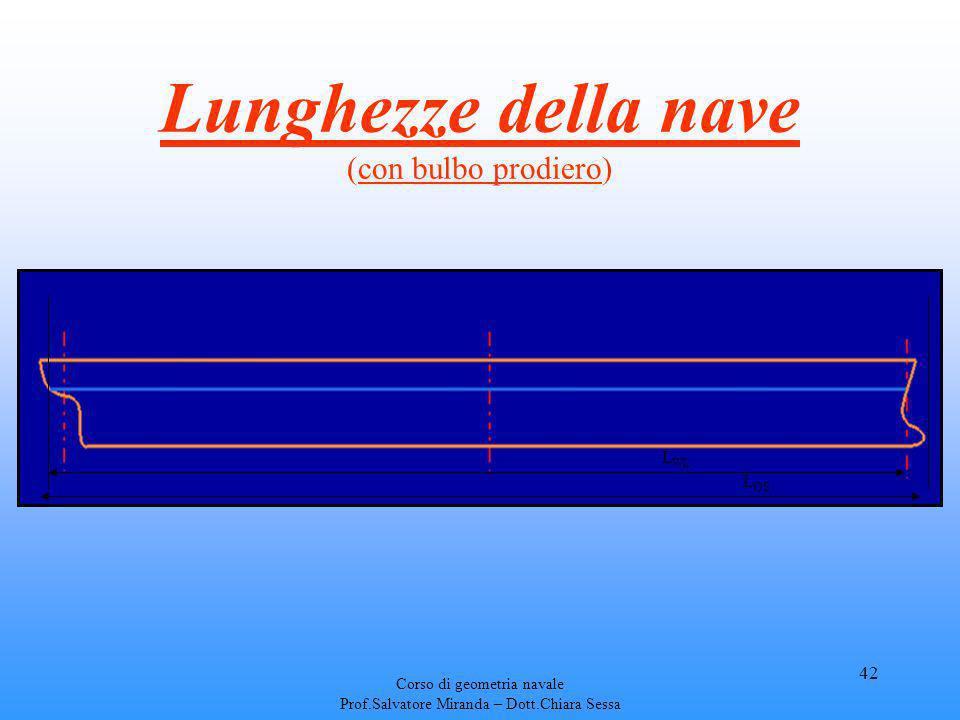 Corso di geometria navale Prof.Salvatore Miranda – Dott.Chiara Sessa 42 Lunghezze della nave (con bulbo prodiero) L WL L OS