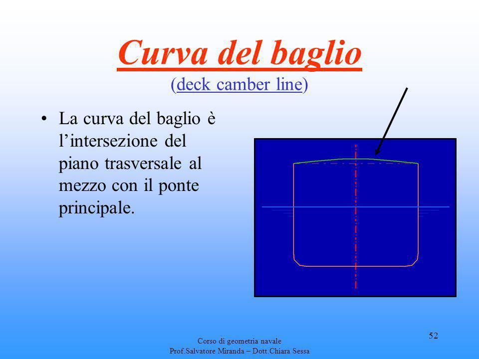 Corso di geometria navale Prof.Salvatore Miranda – Dott.Chiara Sessa 52 Curva del baglio (deck camber line) La curva del baglio è lintersezione del pi