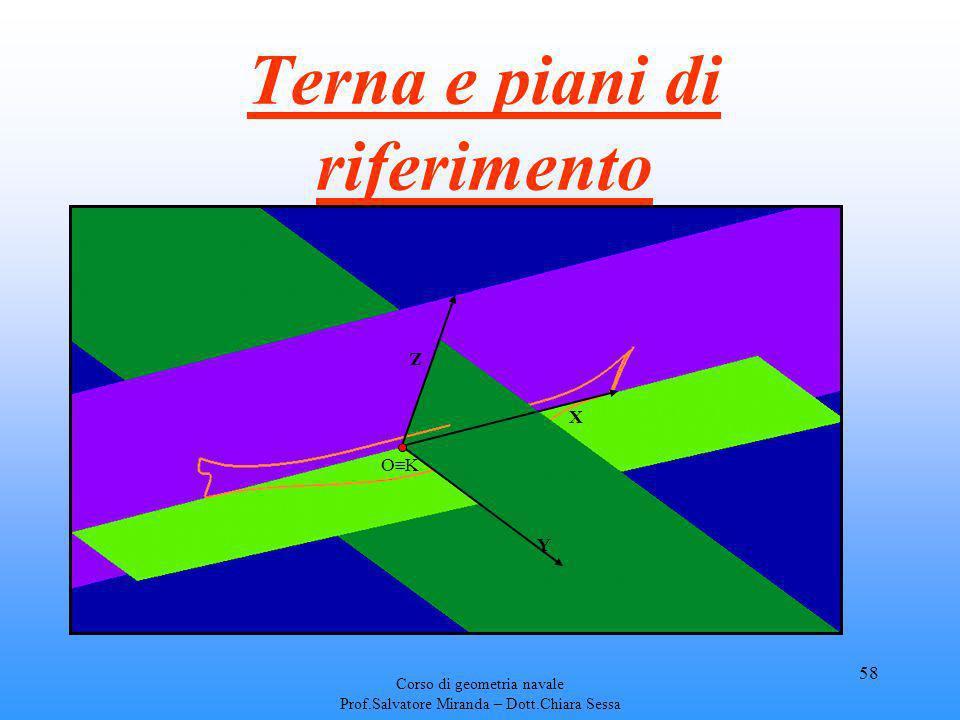 Corso di geometria navale Prof.Salvatore Miranda – Dott.Chiara Sessa 58 Terna e piani di riferimento Y Z X O K