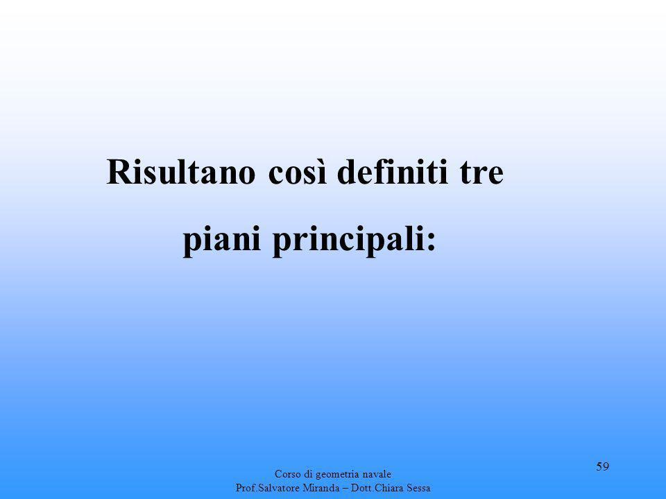 Corso di geometria navale Prof.Salvatore Miranda – Dott.Chiara Sessa 59 Risultano così definiti tre piani principali:
