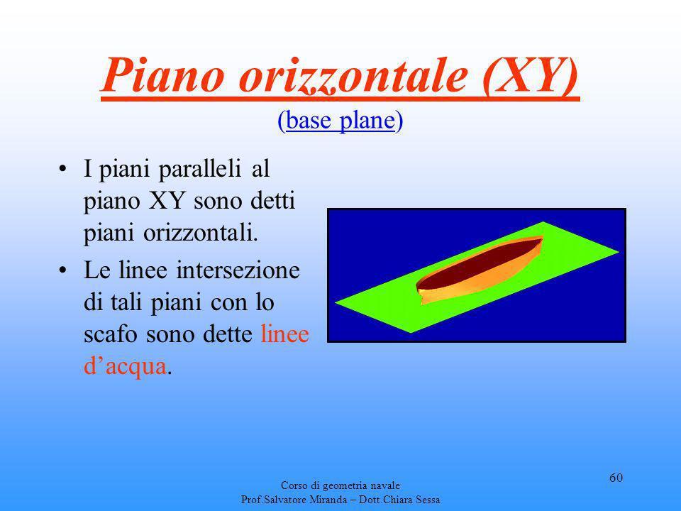 Corso di geometria navale Prof.Salvatore Miranda – Dott.Chiara Sessa 60 Piano orizzontale (XY) (base plane) I piani paralleli al piano XY sono detti p