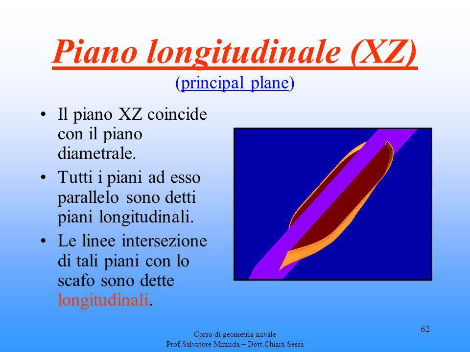 Corso di geometria navale Prof.Salvatore Miranda – Dott.Chiara Sessa 62 Piano longitudinale (XZ) (principal plane) Il piano XZ coincide con il piano d