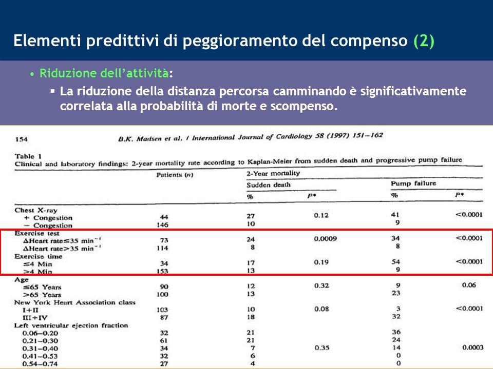 12 Elementi predittivi di peggioramento del compenso (3) Fibrillazione Atriale linnesco di FA incrementa del 48% il rischio di perdita di compenso a breve (Opasich, 2001) Extrasistolia ventricolare elevata ectopia ventricolare aumenta del 19% il rischio scompenso (Madsen, 1997) Perdita della risincronizzazione del VSx da parte dello stimolatore colella.eplab@virgilio.it EP Lab-Dept.