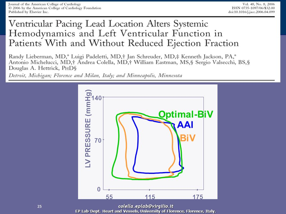 25 LV PRESSURE (mmHg) 55115175 0 70 140 AAI BiV Optimal-BiV colella.eplab@virgilio.it EP Lab-Dept. Heart and Vessels, University of Florence, Florence