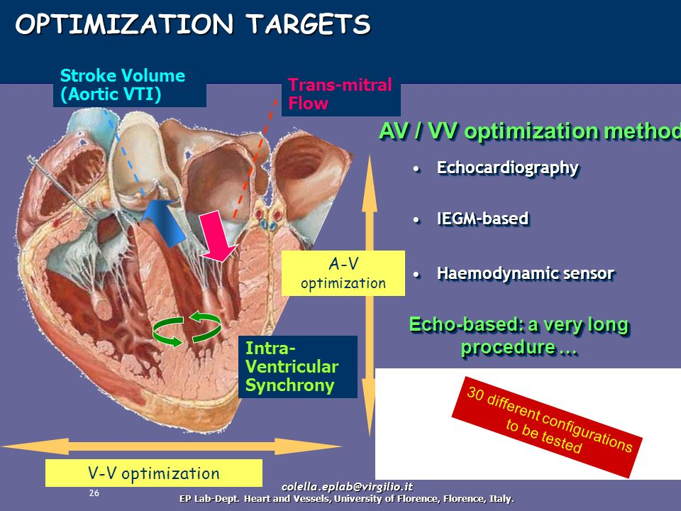 26 Trans-mitral Flow Stroke Volume (Aortic VTI) Intra- Ventricular Synchrony A-V optimization V-V optimization OPTIMIZATION TARGETS EchocardiographyEc