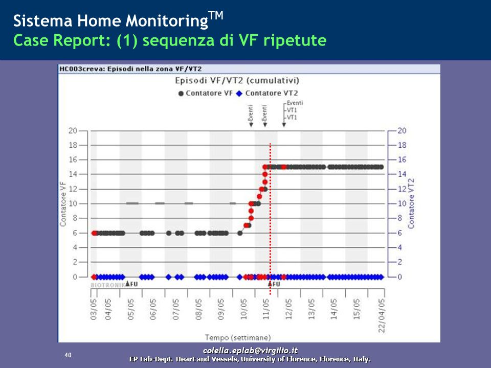 40 Sistema Home Monitoring TM Case Report: (1) sequenza di VF ripetute colella.eplab@virgilio.it EP Lab-Dept. Heart and Vessels, University of Florenc