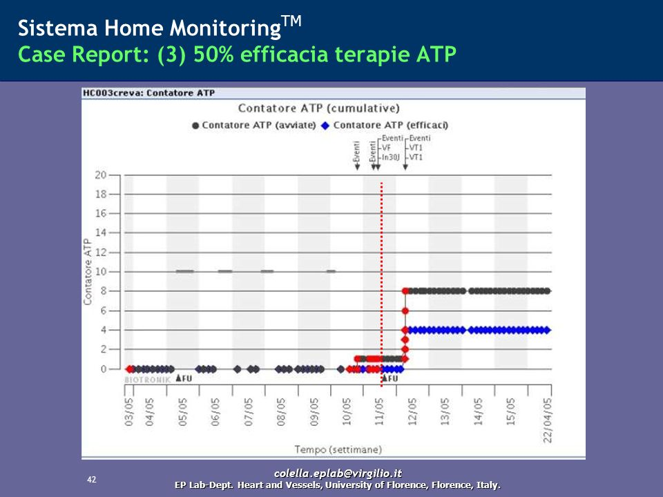 42 Sistema Home Monitoring TM Case Report: (3) 50% efficacia terapie ATP colella.eplab@virgilio.it EP Lab-Dept. Heart and Vessels, University of Flore