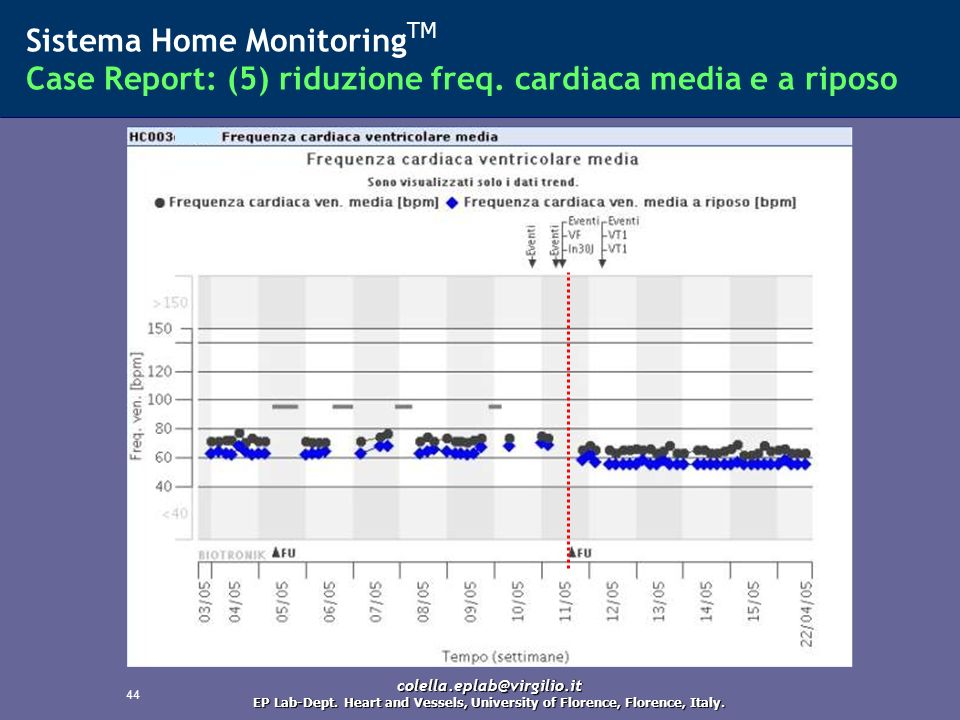 44 Sistema Home Monitoring TM Case Report: (5) riduzione freq. cardiaca media e a riposo colella.eplab@virgilio.it EP Lab-Dept. Heart and Vessels, Uni