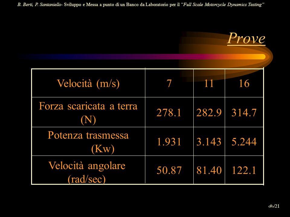 B. Berti, P. Santaniello- Sviluppo e Messa a punto di un Banco da Laboratorio per il Full Scale Motorcycle Dynamics Testing 17/21 Prove 122.181.4050.8
