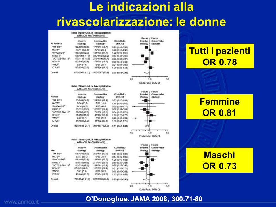 Le indicazioni alla rivascolarizzazione: le donne ODonoghue, JAMA 2008; 300:71-80 Tutti i pazienti OR 0.78 Femmine OR 0.81 Maschi OR 0.73