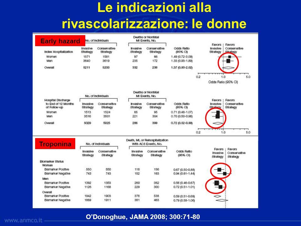 Le indicazioni alla rivascolarizzazione: le donne ODonoghue, JAMA 2008; 300:71-80 Troponina Early hazard