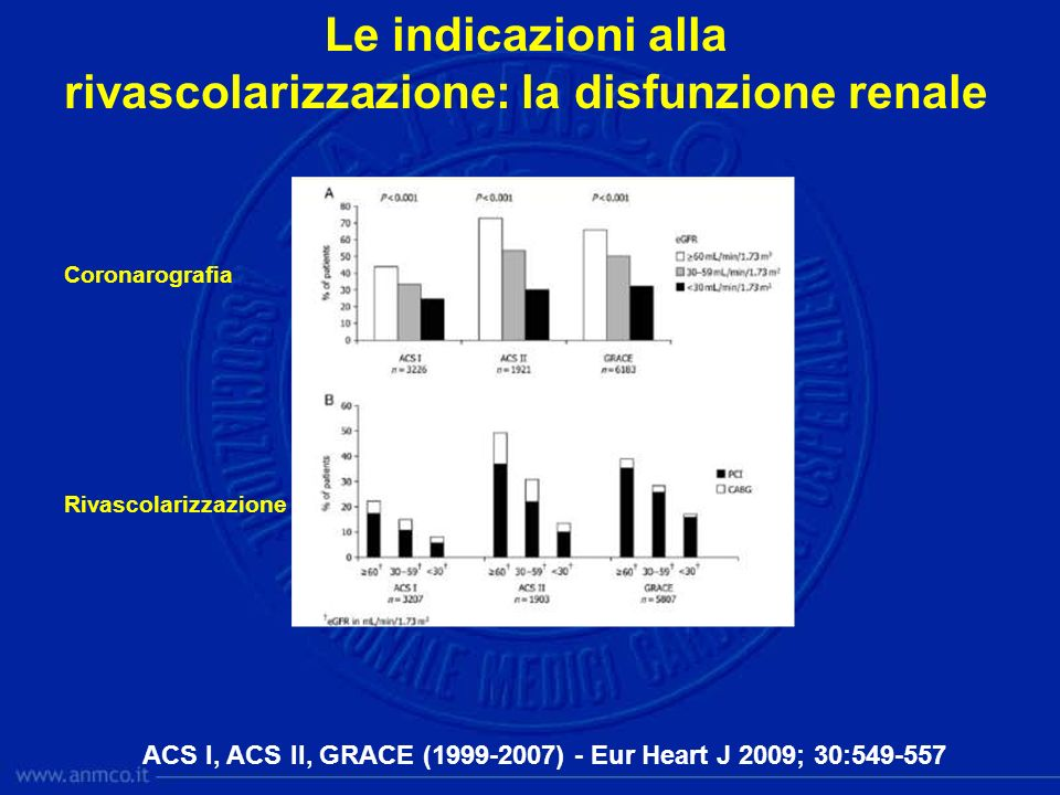Le indicazioni alla rivascolarizzazione: la disfunzione renale ACS I, ACS II, GRACE (1999-2007) - Eur Heart J 2009; 30:549-557 Coronarografia Rivascol