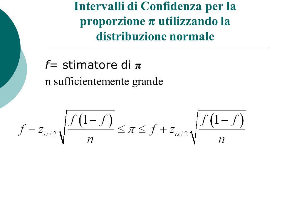 Intervalli di Confidenza per la proporzione π utilizzando la distribuzione normale f= stimatore di π n sufficientemente grande