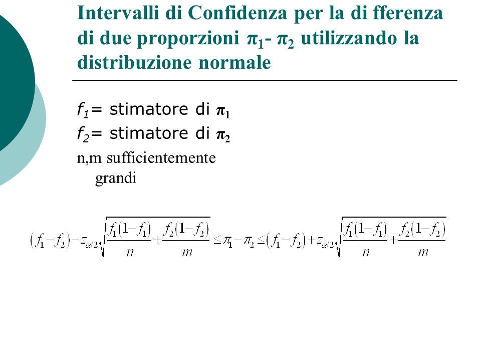 Intervalli di Confidenza per la di fferenza di due proporzioni π 1 - π 2 utilizzando la distribuzione normale f 1 = stimatore di π 1 f 2 = stimatore d