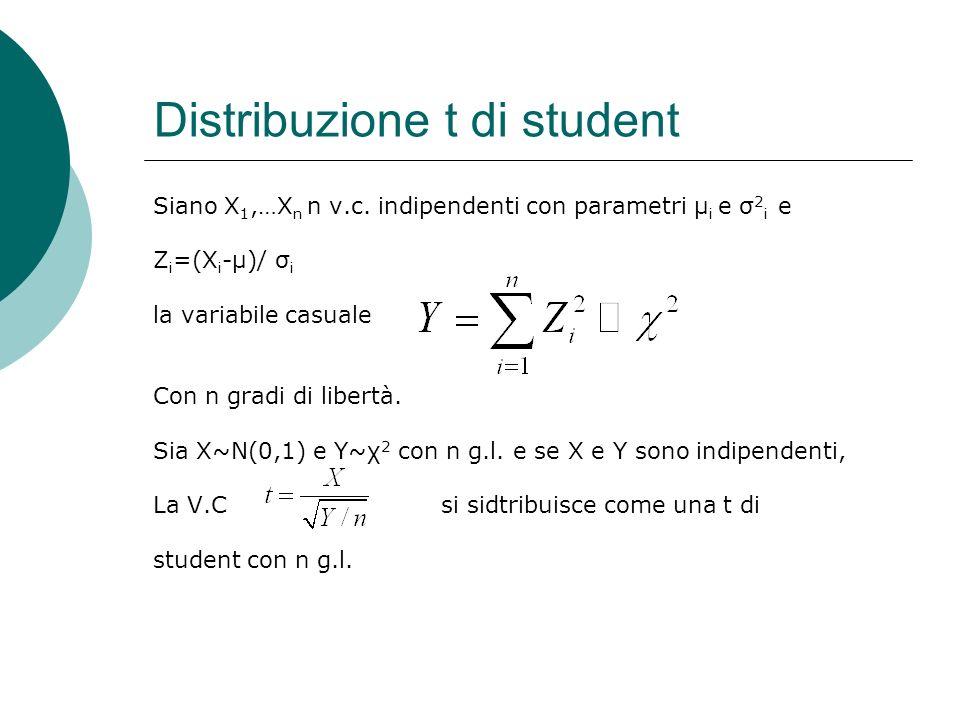 Distribuzione t di student Siano X 1,…X n n v.c. indipendenti con parametri μ i e σ 2 i e Z i =(X i -μ)/ σ i la variabile casuale Con n gradi di liber