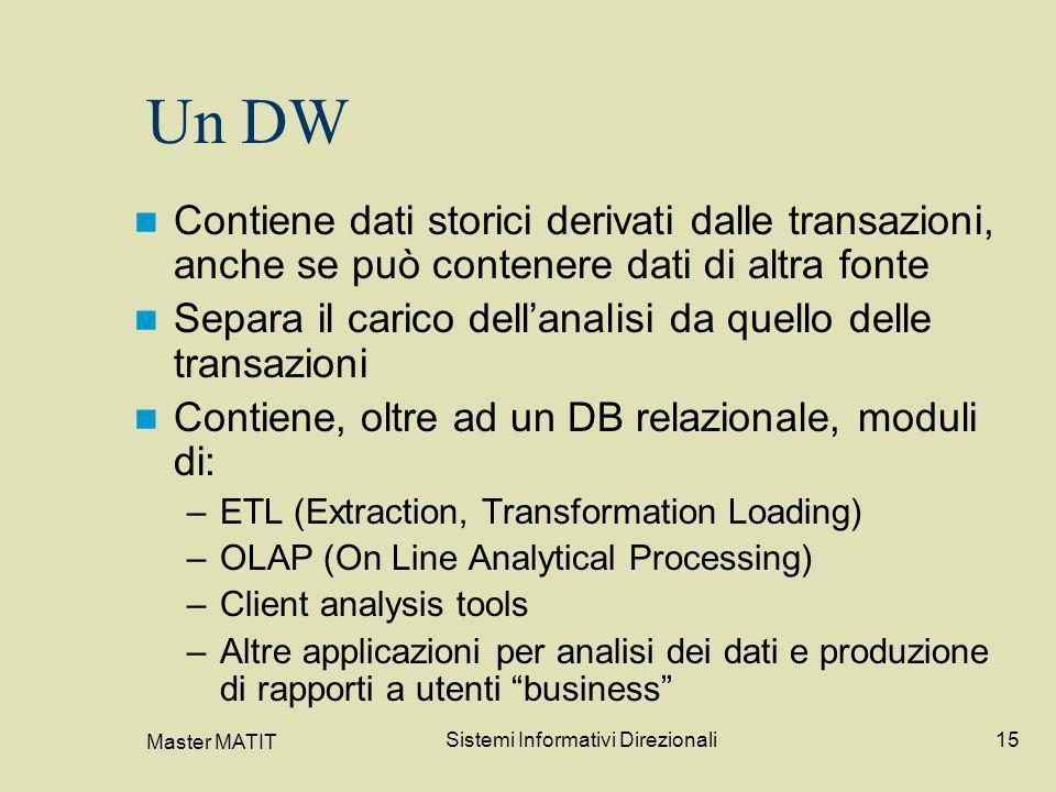 Master MATIT Sistemi Informativi Direzionali15 Un DW Contiene dati storici derivati dalle transazioni, anche se può contenere dati di altra fonte Sepa