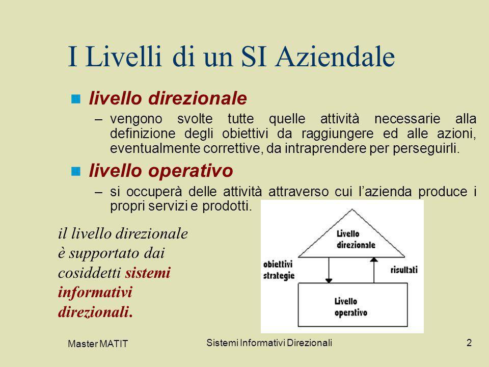 Master MATIT Sistemi Informativi Direzionali2 I Livelli di un SI Aziendale livello direzionale –vengono svolte tutte quelle attività necessarie alla d